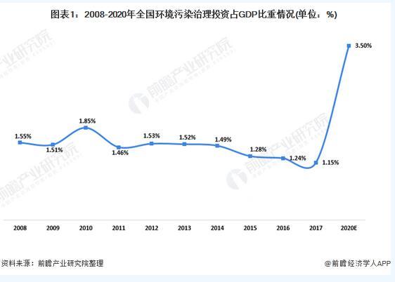 2020中国生态保护及环境治理行业发展现状分析,环保投资提升空间大