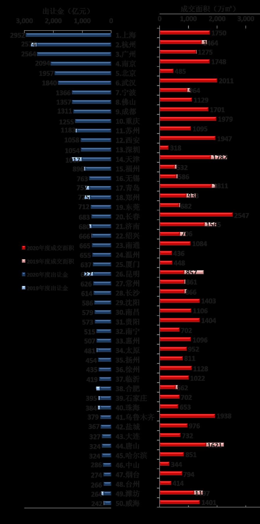 2020年全国300城市土地收入排行榜TOP50,上海位列榜首
