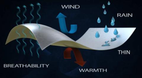 """徐伯均开发具备保暖制冷双重功效的功能材料,制备出超薄的""""加热/制冷""""衣物"""