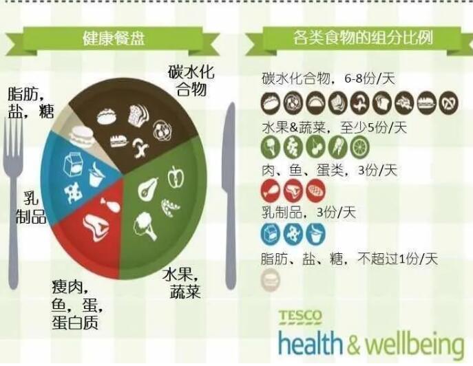 一文教你了解健康饮食的重要性,值得收藏