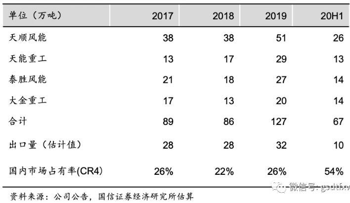 盘点回顾2020年风电行业的资本市场及业绩表现