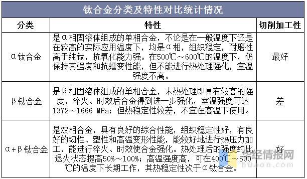 钛合金的分类及我国钛合金制造行业的发展现状