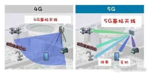 带你分析一下5G真的更耗电吗?