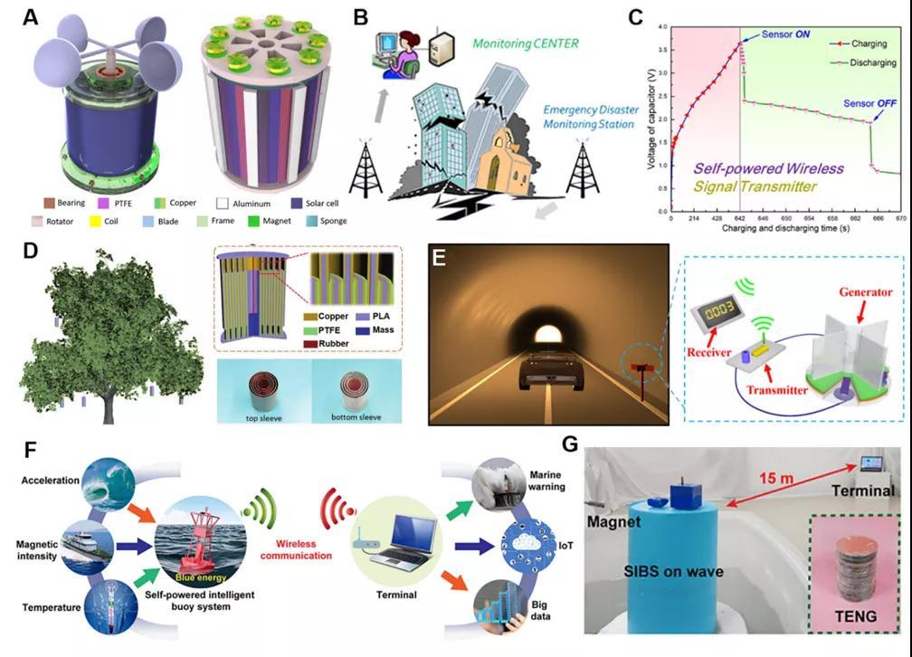 综述基于摩擦纳米发电机的复合能源收集系统的应用与研究进展