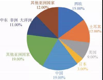 我国聚丙烯纤维产业的发展现状及趋势