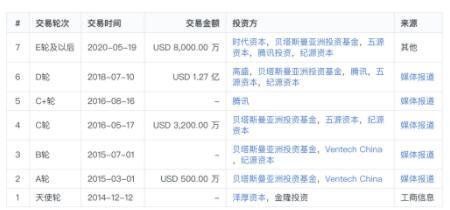 Keep已完成3.6亿美元F轮融资,由软银愿景基金领投,高瓴资本/蔻图资本跟投
