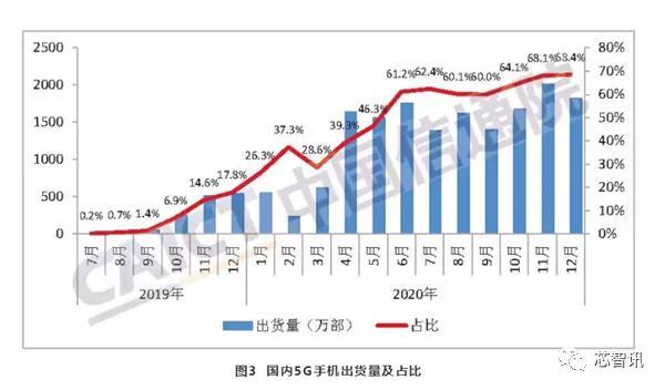 2020国内手机市场总出货量3.08亿部,5G手机出货量占比超一半