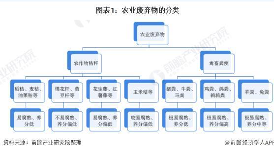 2020年中国农业废弃物处理行业市场现状与发展前景分析