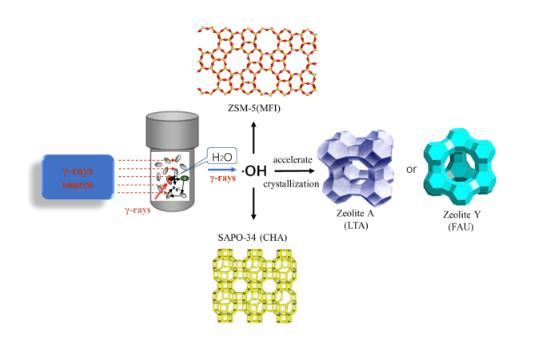 伽马射线应用于分子筛合成领域,可缩短分子筛的晶化时间