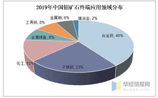 中国钼矿石行业发展现状及未来发展趋势分析