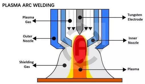 Plasma焊的优缺点及控制研究