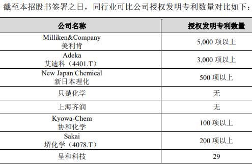 """呈和科技IPO:实控人代支533.21万元,多次遭遇竞争对手的专利""""纠缠"""""""