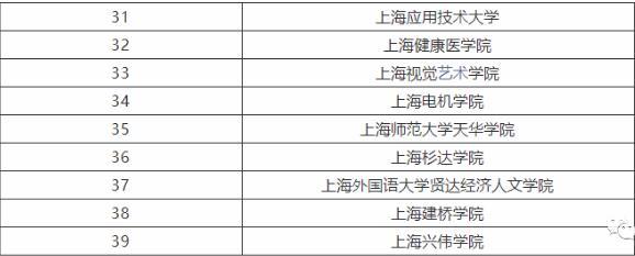 上海一本大学有哪些学校,上海一本大学排名一览表