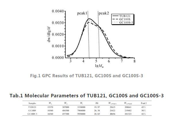 基于单轴拉伸测试构建PE100管材抗SCG性能评价方法(实验)