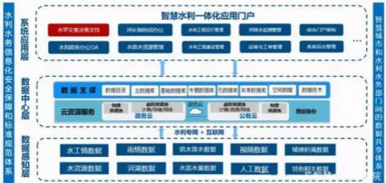 智慧水务:水务科学发展的必经之路(附以南京市为例智慧水务建设的思考)