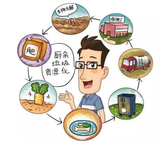 """厨余垃圾资源化利用综述,看温州""""变废为宝""""背后的生态基础设施之变"""