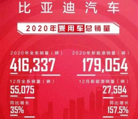 《2020胡润品牌榜》出炉:比亚迪以315亿品牌价值位列第一,蔚来紧随其后