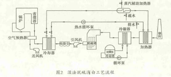 沙河地区玻璃窑炉烟气脱硫技术现状与改进