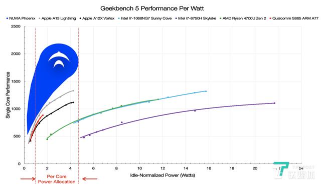 高通收购NUVIA剑指CPU市场,真的能摆脱对ARM的依赖?