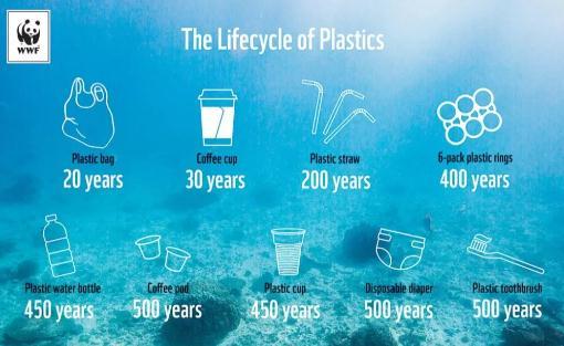 如何定义和分类可降解塑料?塑料生物降解性的检测方法