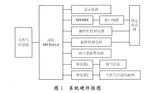基于SPC2E061A单片机实现新型天然气传感器测试系统的设计