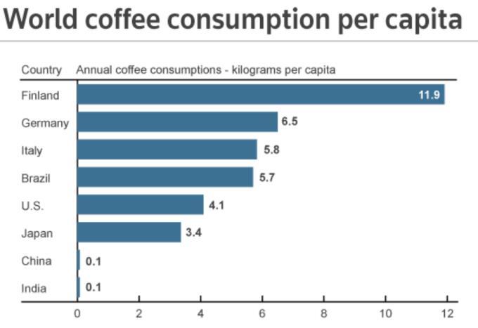 中国人为什么喜欢奶茶对于咖啡,这还和基因代谢有关