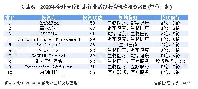 2020医疗健康领域投融资现状回顾,中国表现如何
