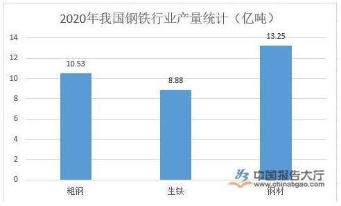 中国钢铁需求旺盛,国外钢铁需求收缩致进口钢材价格低廉