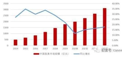 医美行业黄金赛道,行业规模稳定增长