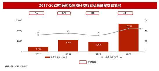 2020年全球医疗与生命科技报告出炉,医疗行业市场概况一览