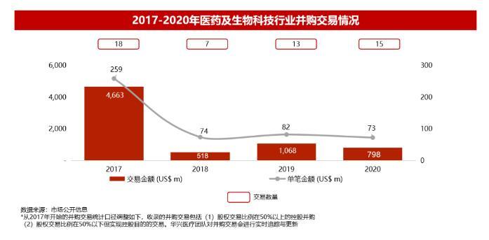 2020医疗行业投融资和IPO概况