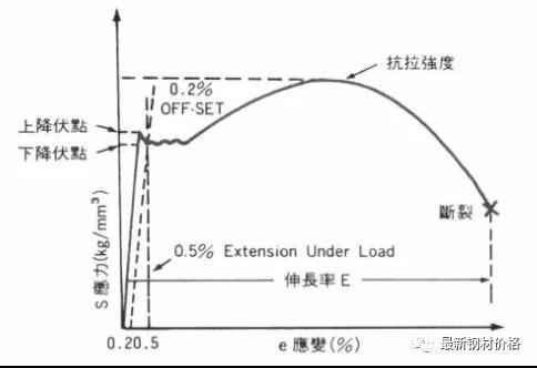 钢筋抗拉强度与屈服强度是什么意思,20钢筋抗拉强度设计值是多少