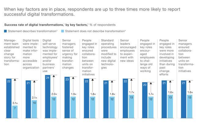 企业数字化转型失败率高达八成!麦肯锡总结五项方法促进转型成功
