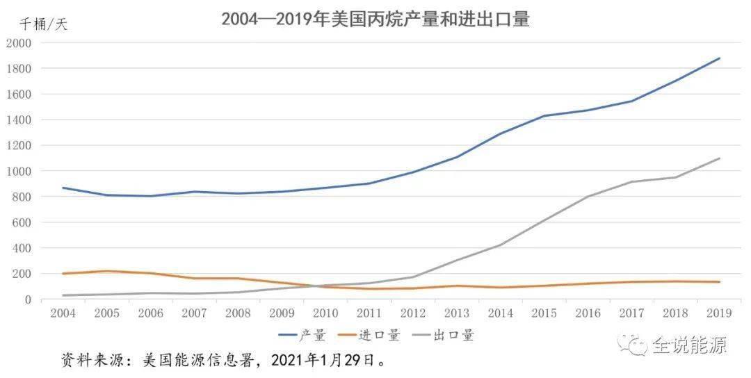美国丙烷出口的数量及价格上涨的原因分析