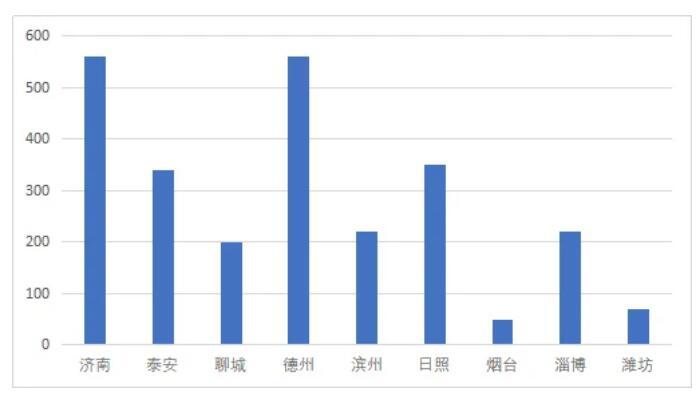 山东省发布《山东省先进钢铁制造产业基地规划(2018—2025)》,建筑钢材产业迎来发展新格局