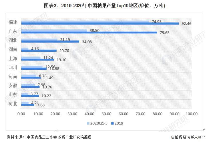 中国糖果产业现状--总体在下降,去年前三季度产量883.2万吨