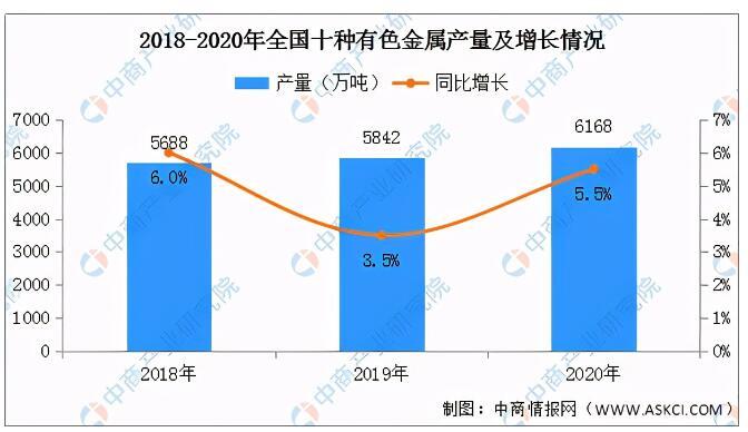 2021年中国有色金属行业产业链市场及企业剖析