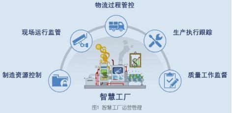 智能工厂应用场景,5G智慧工厂优势何在