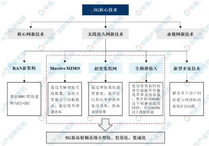 2021年中国通信基站行业市场规模及发展趋势分析