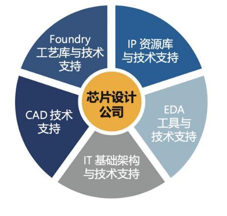 芯片设计公司面临难题及芯片设计上云的几大优势