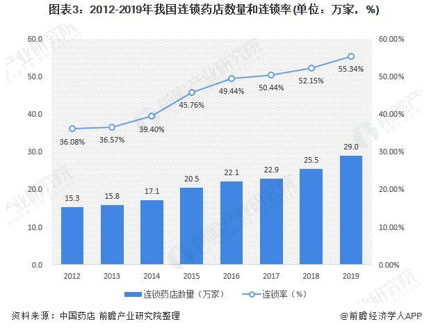 中国连锁药店产业全景:现状、市场格局和并购项目