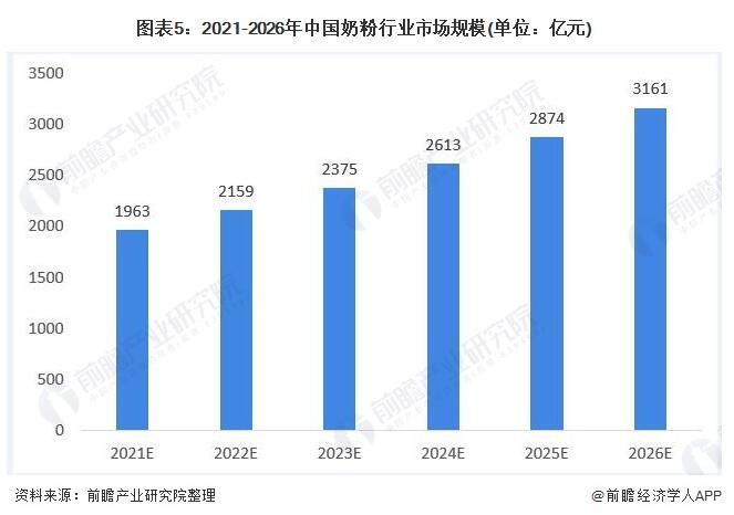 2021中国奶粉行业预测:百花争鸣,价格战或更激烈