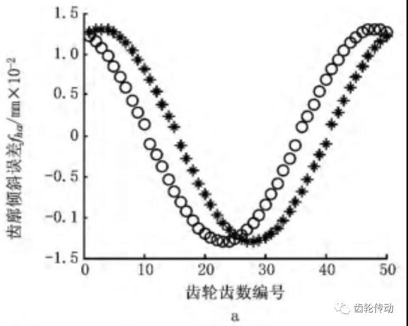 圆柱齿轮偏心误差对齿轮精度的影响分析及偏心误差补偿对策