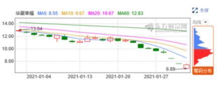 华夏幸福债务危机愈演愈烈,待还债务高达上千亿
