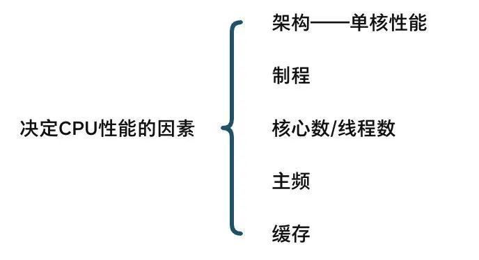 CPU性能指标有哪些,教你看CPU的主要性能参数