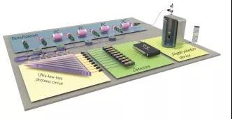 新型可编程硅基光量子计算芯片,实现多种图论问题的量子算法求解