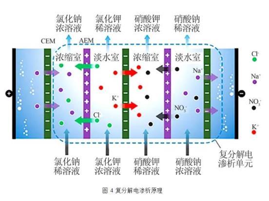 新型电渗析工艺的技术发展与应用