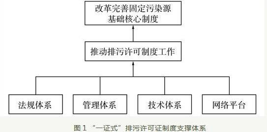 江苏省排污许可实施情况及对策建议