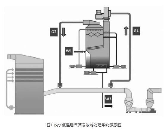 关于火电厂脱硫废水零排放技术应用