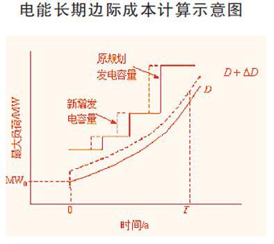 电价理论的研究主要体现出了容量与电量价值